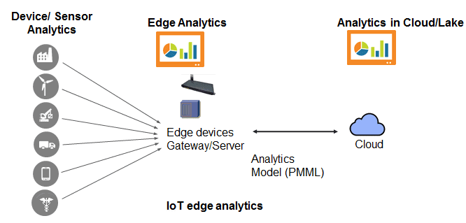 Edge analytics IoT