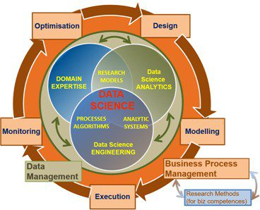 Data Science competence groups for business oriented profiles.
