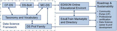 EDISON Data Science Framework components