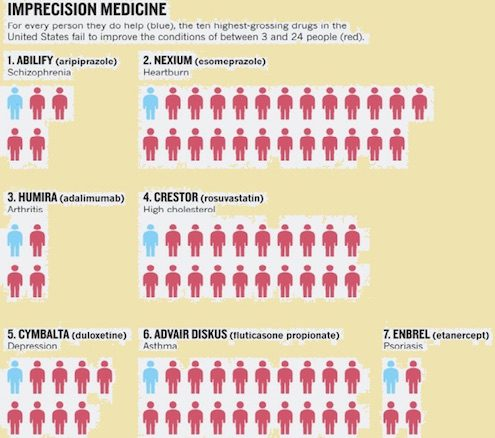 effect-imprecision-medicine-patients