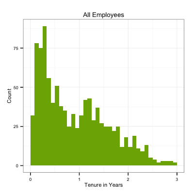 Employee count vs Tenure