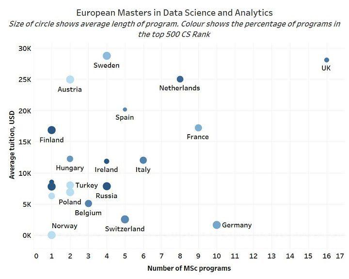 European Masters Courses