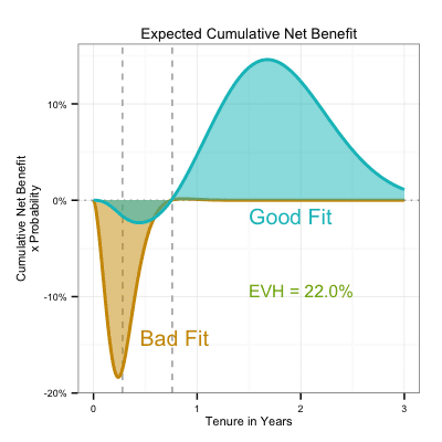 Expected cumulative net benefit vs tenure