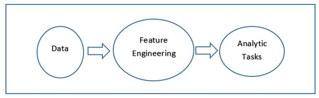 Feature Engineering Figure 1