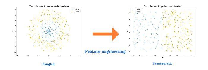 Feature Engineering Figure 1