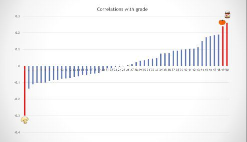 feldman-correlations