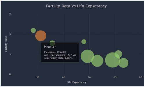 Fertility rate vs. life expectancy