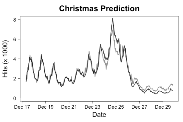 Christmas Prediction Figure 1