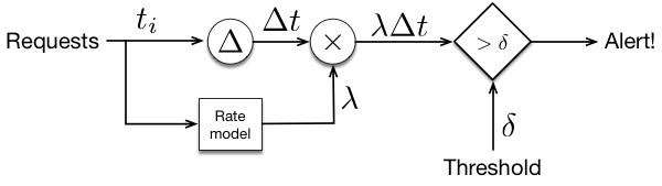 Response Model Figure 2