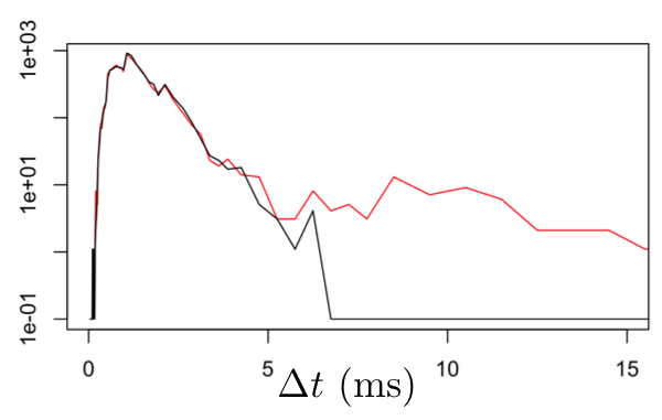 Latency Anomaly Figure 3