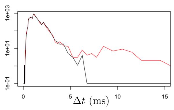 Latency Anomaly Figure 3