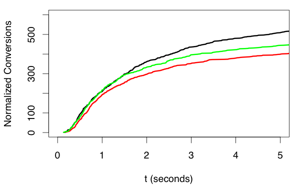 Response Rate Figure 4