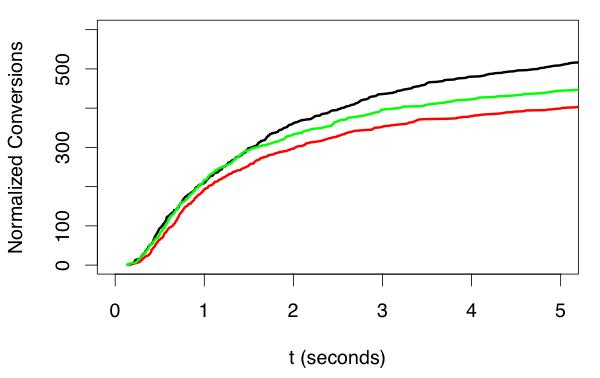 Response Rate Figure 4