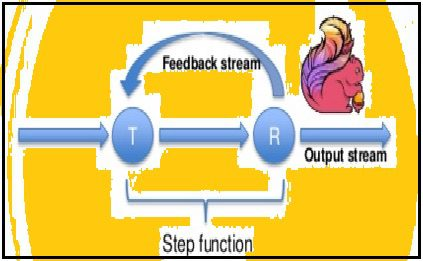 flink-iterative-stream-processing