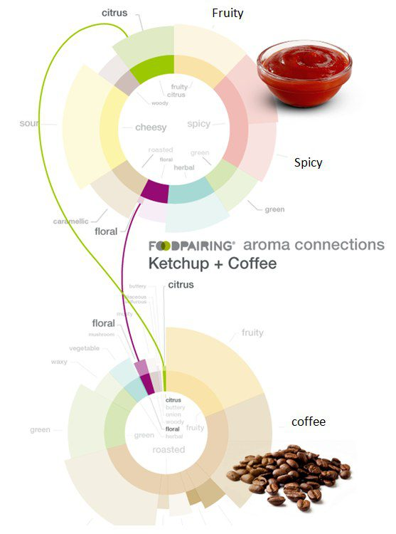 Foodpairing: Ketchup and Coffee