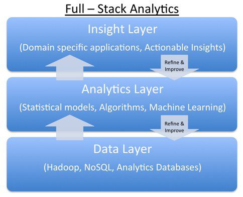 Full Stack Analytics