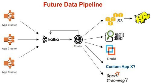 future-data-pipeline