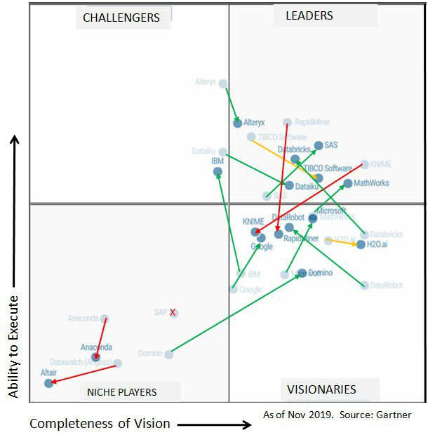 leaders  changes  and trends in gartner 2020 magic