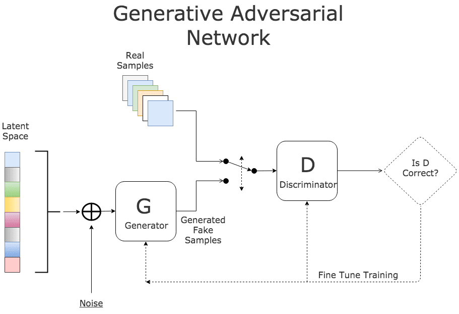 generative-adversarial-network
