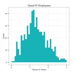 Good fit employee vs Tenure