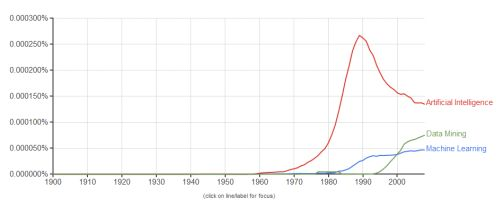 Google Ngrams for AI, Data Mining, and Machine Learning