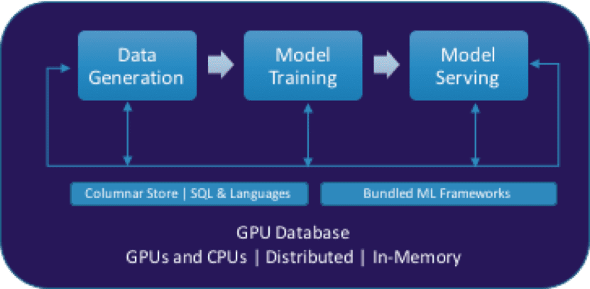GPU-accelerated, In-database Analytics for Operationalizing AI