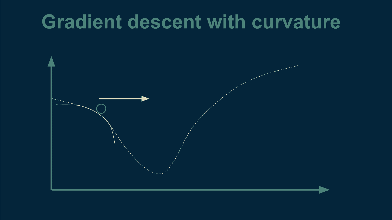 gradient-descent-curvature