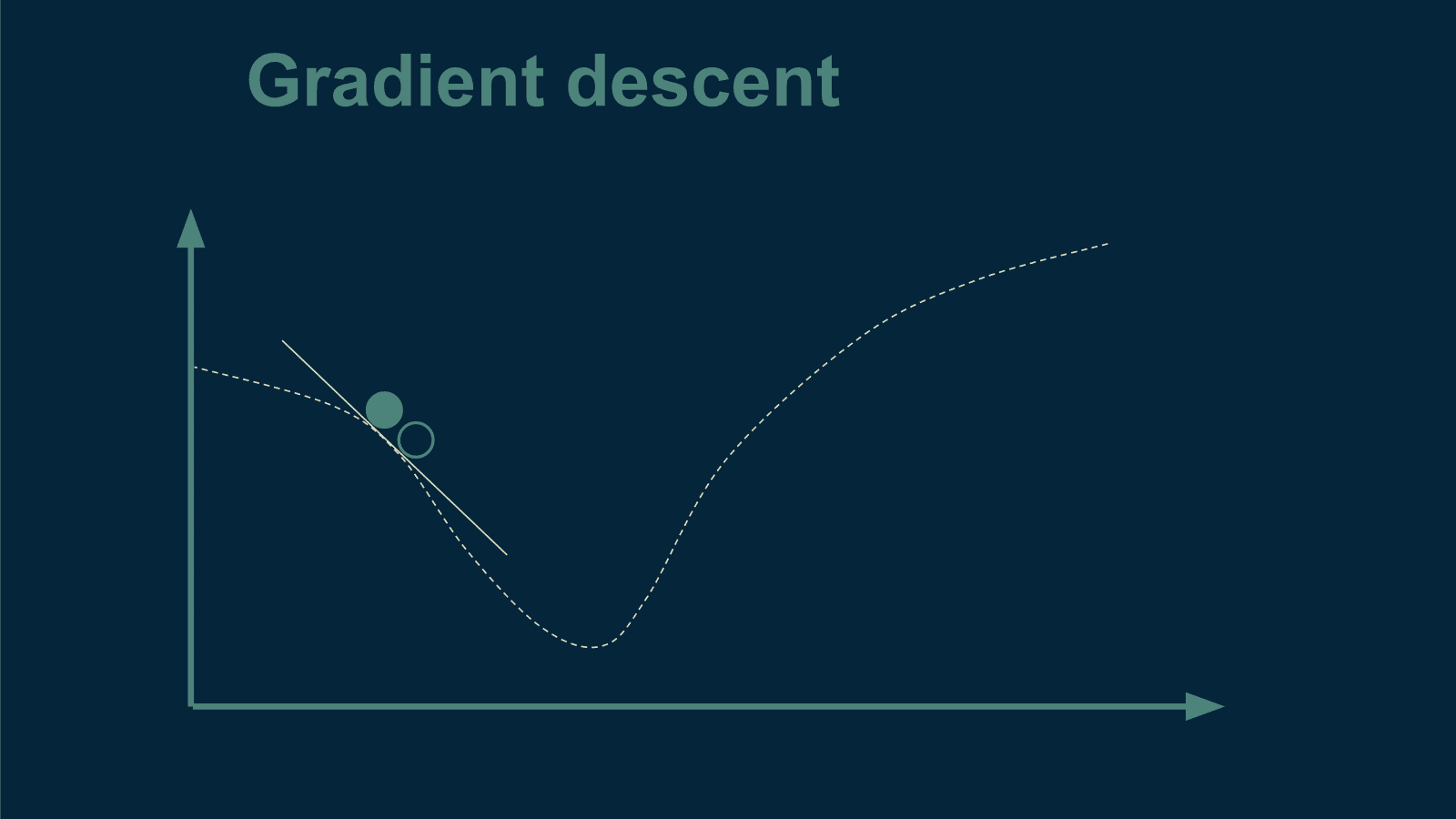 gradient-descent2