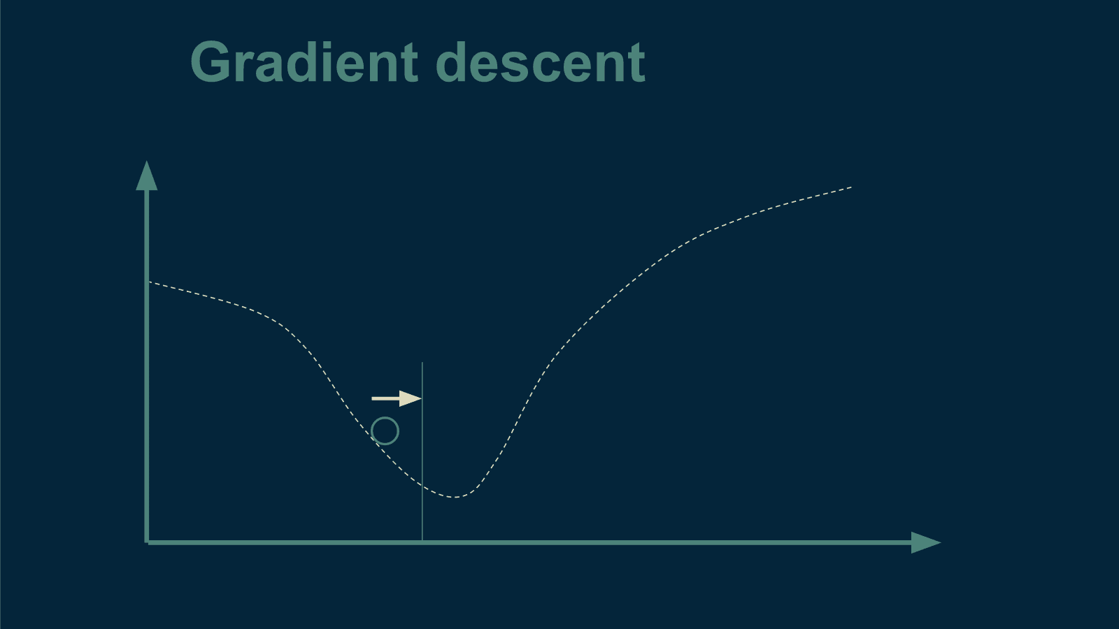 gradient-descent
