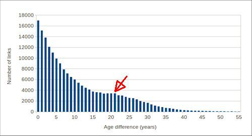 Number of links vs age difference