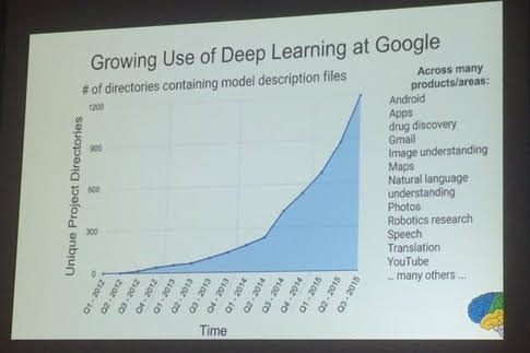 Deep Learning at Google