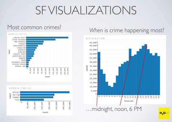 Crime in San Francisco