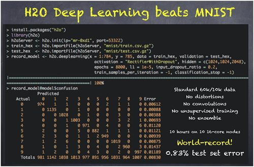h2o-deep-learning-beats-mnist