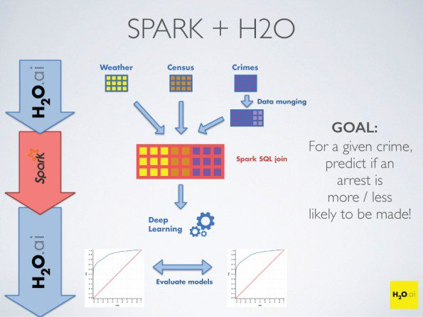 H2O + Spark Workflow