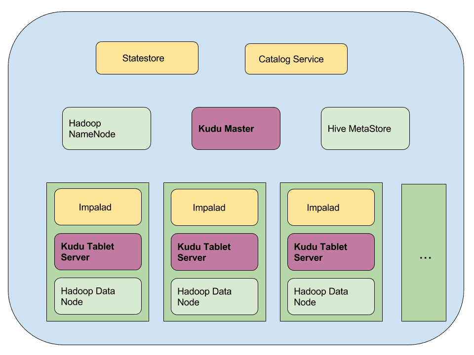 Updates & Upserts in Hadoop Ecosystem with Apache Kudu