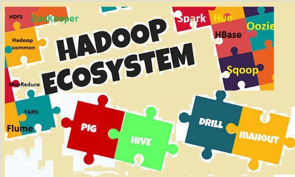 Hadoop Key Terms, Explained