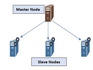 Hadoop Master-Slave Architecture