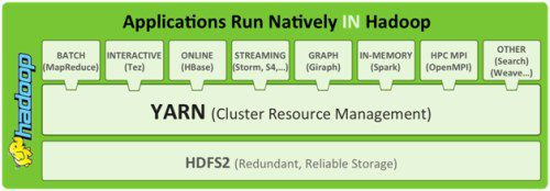 Hadoop Native Applications