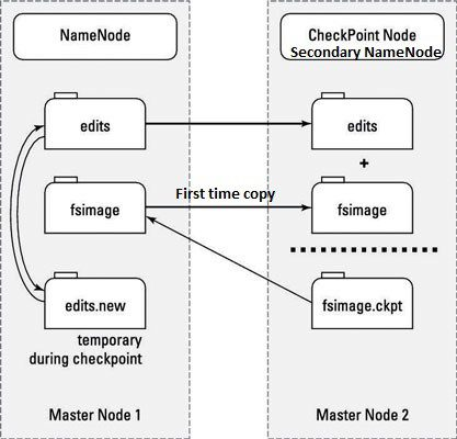 Hadoop Secondary NameNode