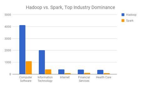 Did Spark Really Kill Hadoop?