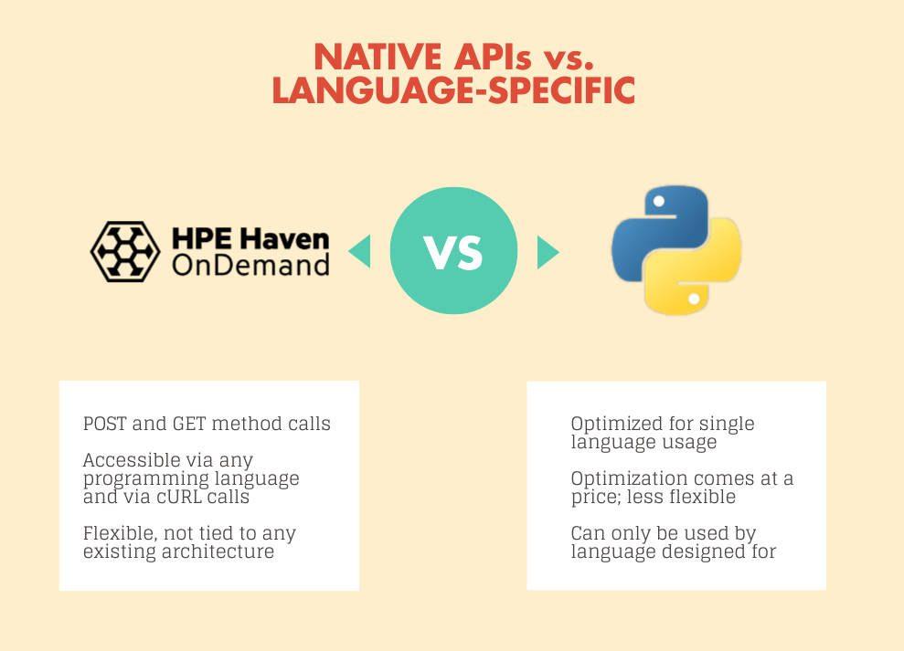 API comparison
