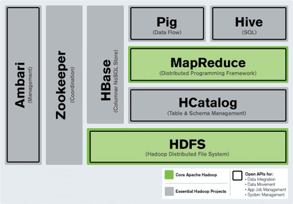 HDFS vs. HBase : All you need to know