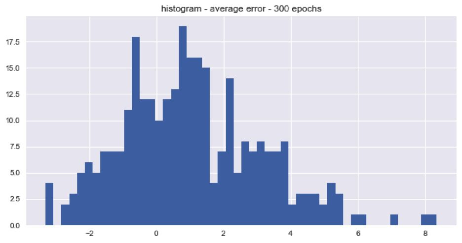 Histogram average error 300 epochs
