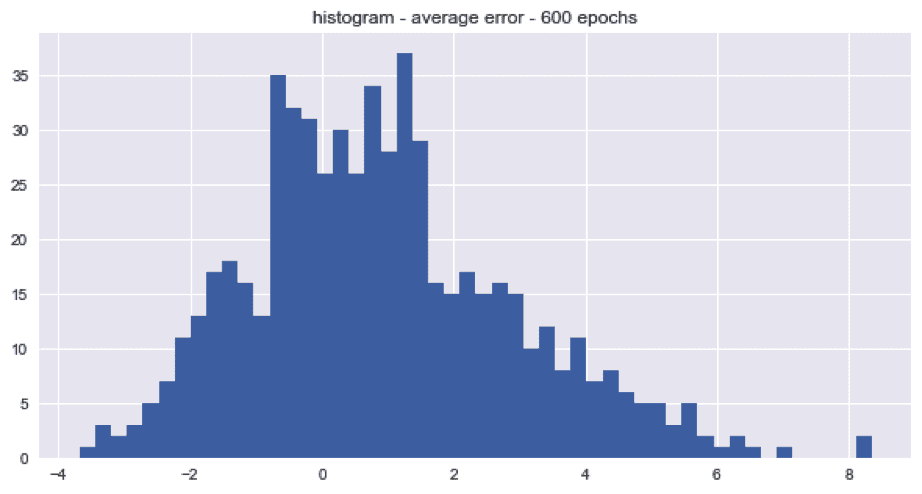Histogram average error 600 epochs