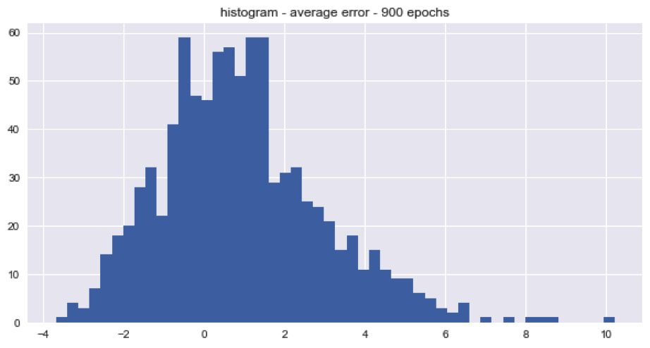 Histogram average error 900 epochs