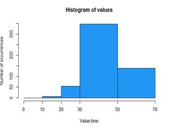 Histogram 202 tips and tricks for better data science unequal hard to read because widths of bins are not equal ccuart Choice Image