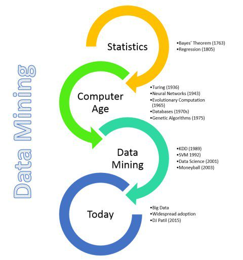 History of Data Mining