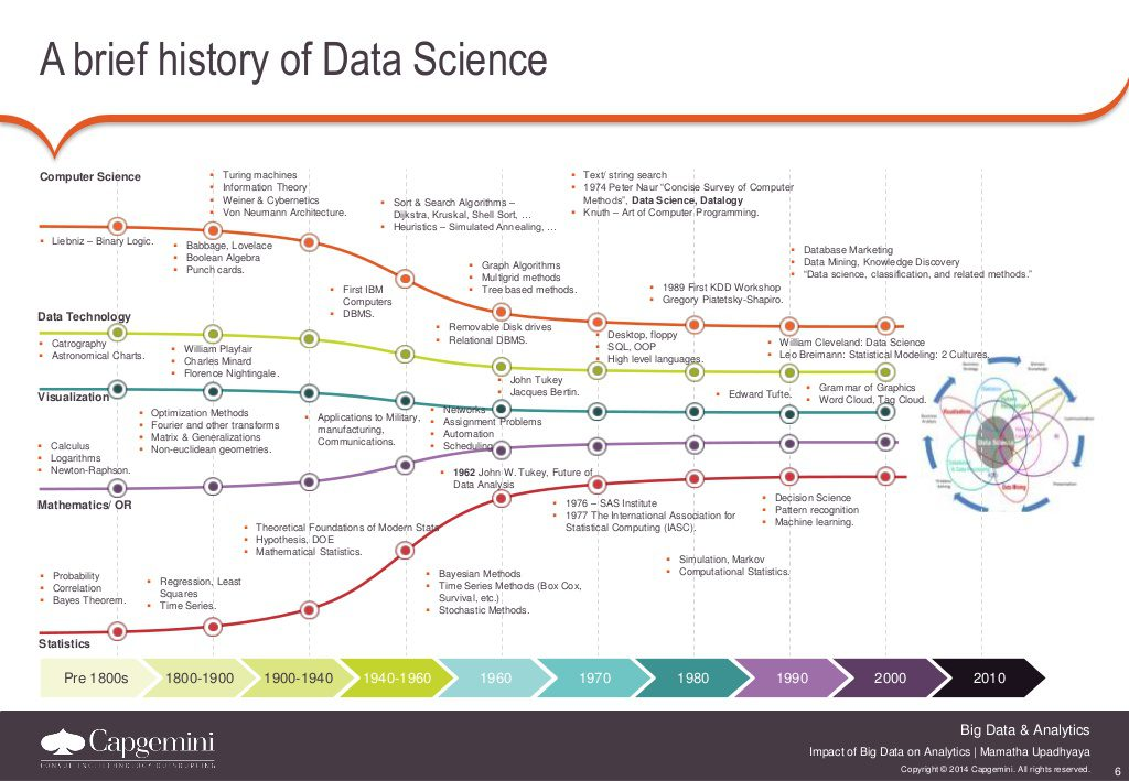 History of Data Science
