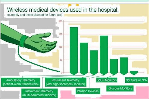 hospital-medical-devices-usage