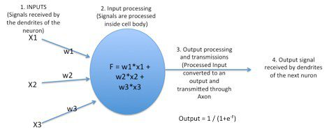 How neural network works